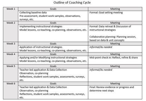 Coaching plan template for teachers costumepartyrun 6 week outline instructional coaching cycles maxwellsz