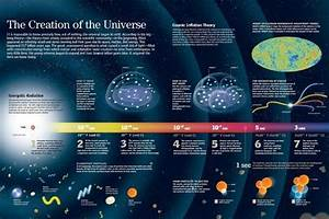 U0026 39 Infographic About The Formation Of The Universe According
