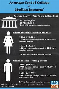 median incomes v average college tuition rates college