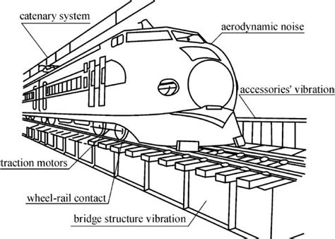running train induced vibrations  noises  elevated