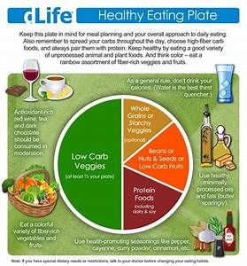The Healthy Food Plate And The Rainbow Assortment