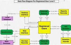 Alijdeveloper Blog  Detailed Data Flow Diagrams Or Level 1