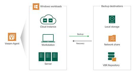 sauvegarde windows gratuite pour terminaux serveurs
