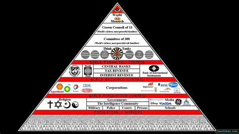 Illuminati Families The Cabal Explained The Reptilian Aliens And The Council