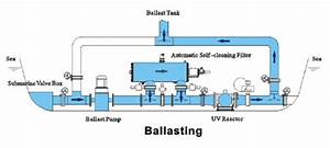 Ballast Water Management System  Bwms