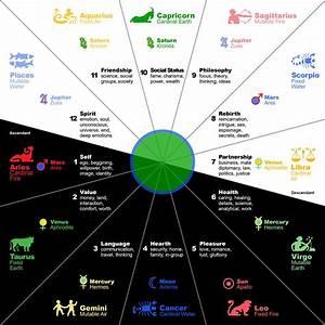 Western Astrology Explained - Fact / Myth