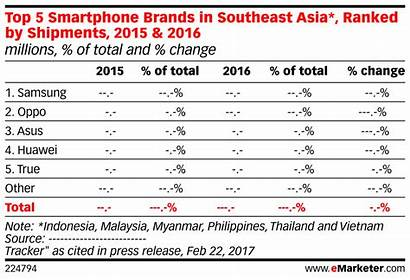 Smartphone Southeast Asia Brands Shipments Ranked Millions