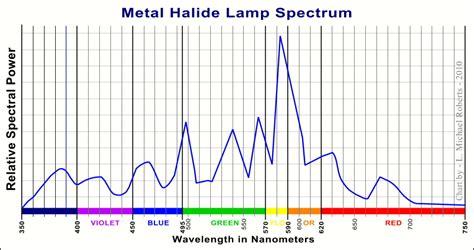 file metal halide l spectrum jpg