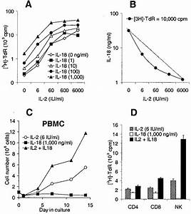 Synergistic Proliferation Of Pbmcs And Nk Cells  A    3 H