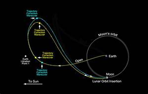 JPL | Lunar Orbit Insertion
