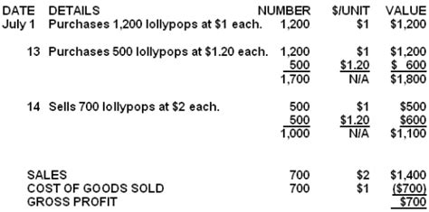 sales cost  goods sold  gross profit