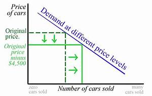 Law Of Demand  Important Facts  Reasons And Exceptions