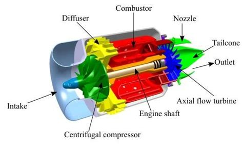 Micro Gas Turbine Engine Download Scientific Diagram