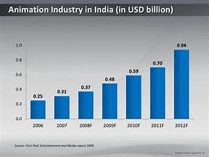 Ppt Chart On Animation Industry In India