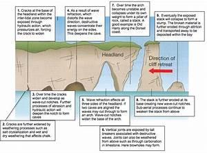 Landforms Of Erosion  U00ab A Level Aqa Geography