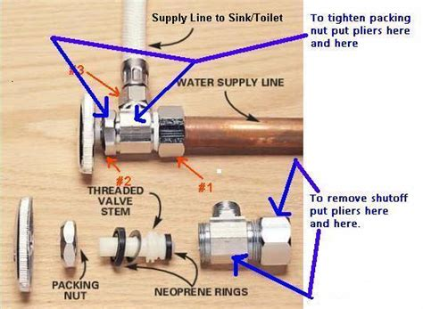 how to fix a leaking kitchen faucet handle on shut valve sink