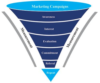 sales funnel digital marketing in a multi touch multi channel world website design bc raging