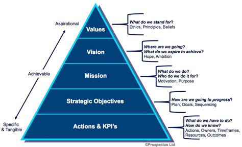 brand management objectives just because you re a social media strategist doesn t