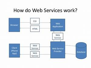Overview Of Java Web Services