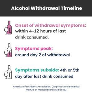 guide  detoxing  alcohol timeline symptoms