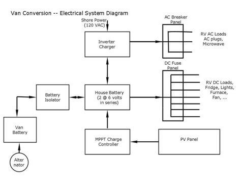 Our Promaster Diy Camper Van Conversion Electrical