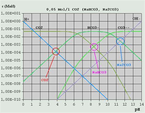 Nebenkostenabrechnung Warmwasser Berechnung by Wasser Berechnen Nebenkosten Salzgehalt Wasser Berechnen