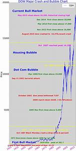 Dow Jones Industrial Chart Major Us Stock Market Crash And Bubble 100 Years