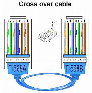 What Is The Use Of A Straight Through And Crossover Cable In A Computer Network