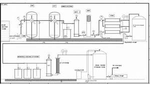 Water Treatment Plant Process Flow Diagram