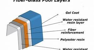 About Fibreglass Technology