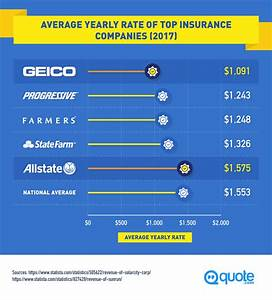 GEICO® vs. Allstate®: The Auto Insurance Showdown - Quote.com®