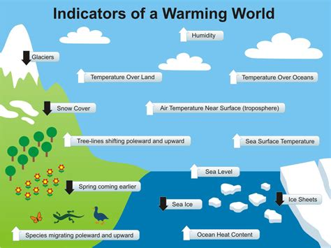 Warming Indicators