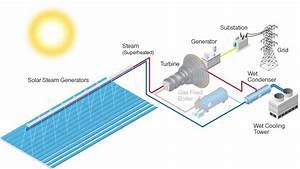 Solar Pv Power Plant Single Line Diagram