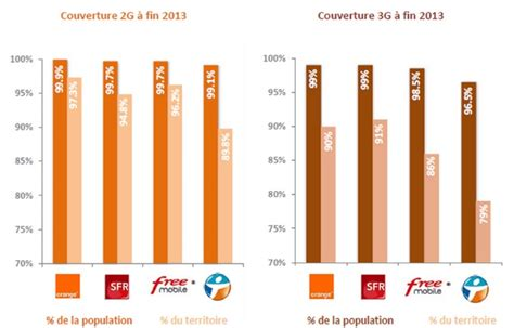 tutti gli operatori di telefonia mobile gli operatori di telefonia mobile francesi impegnati per