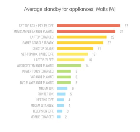 best 28 average watts used in a home how much