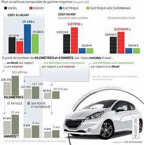 Voiture Fiable Et économique : comparatif prix voiture electrique les passionn s de l 39 automobile ~ Medecine-chirurgie-esthetiques.com Avis de Voitures