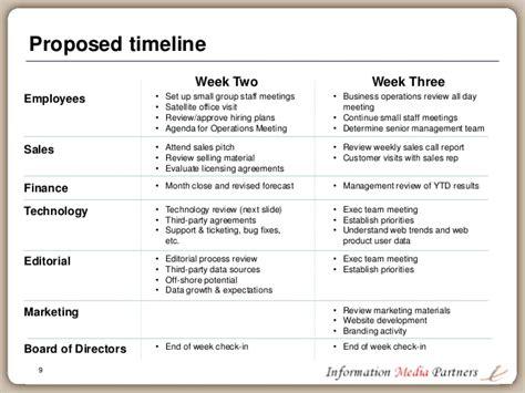 days  planning framework   ceo