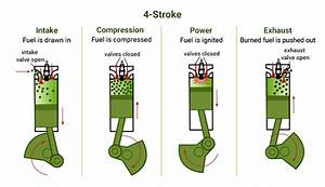 Two-stroke Vs  Four-stroke