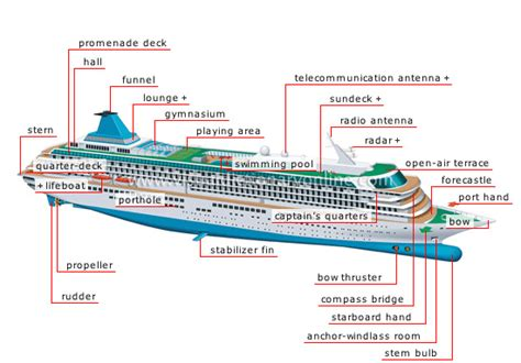 Qi Boat Vs Ship by My Pages Parts Of A Cruise Ship Glossary