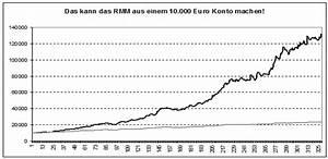 Risiko Lv Berechnen : 2 4 trading risiko und moneymanagement godmodetrader ~ Themetempest.com Abrechnung