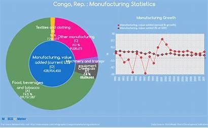 Congo Statistics Manufacturing Infographic Indicator