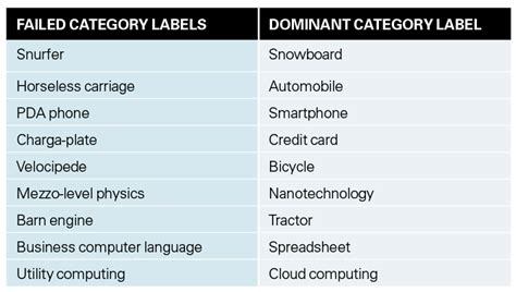 Mastering The 'name Your Product Category' Game