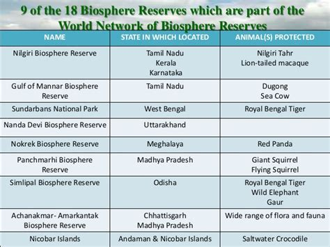 Wildlife Conservation In India(ppt