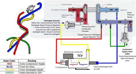 turbo control valve    test