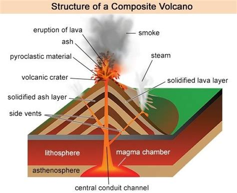 a comprehensive guide to composite volcanoes volcanoes