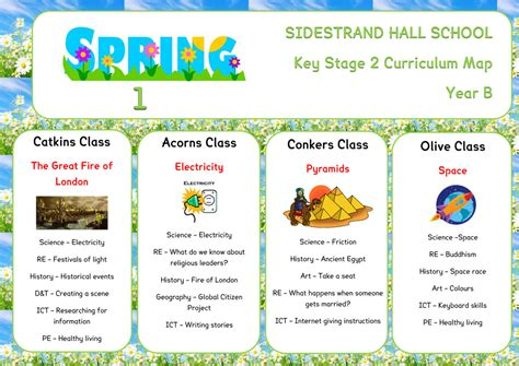 Key Stage 2  Sidestrand Hall School