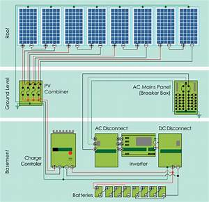 Photovoltaic  Pv  And Solar Power Systems Information