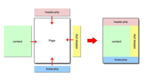 get template part re use common elements the easy way with s get template part function