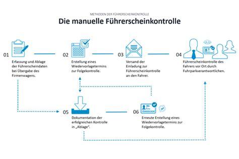 fuehrerscheinkontrolle manuell oder elektronisch