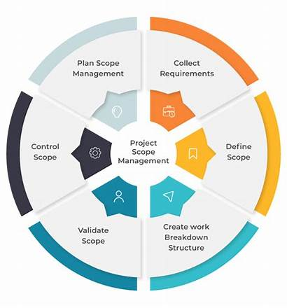 Scope Management Project Processes Different Plan Invensislearning